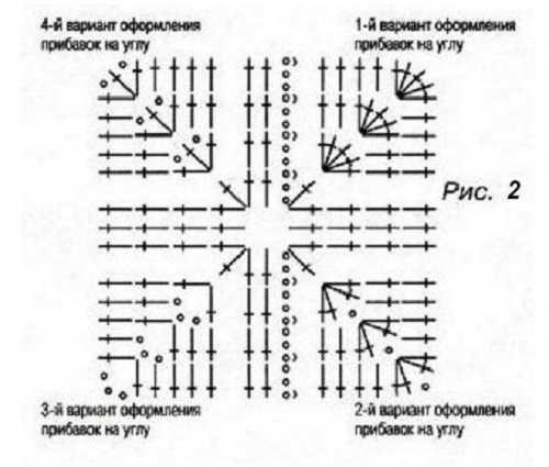 правило-квадрата-из-ссн