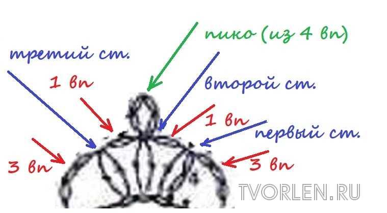 разъяснение по вязанию пико в мотиве