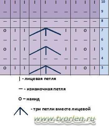 Схема рельефного узора спицами copy