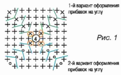 правило-квадрата-из-сбн