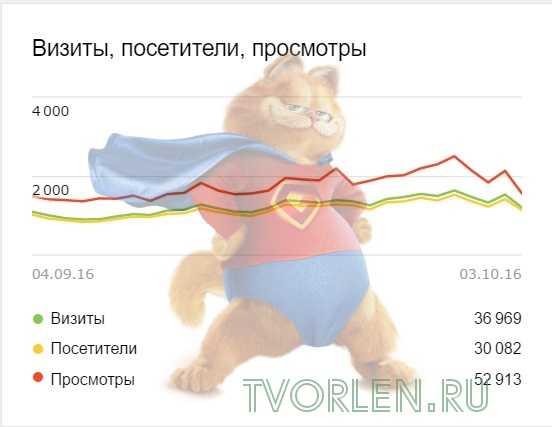 statistika-bloga-za-sentyabr-2016