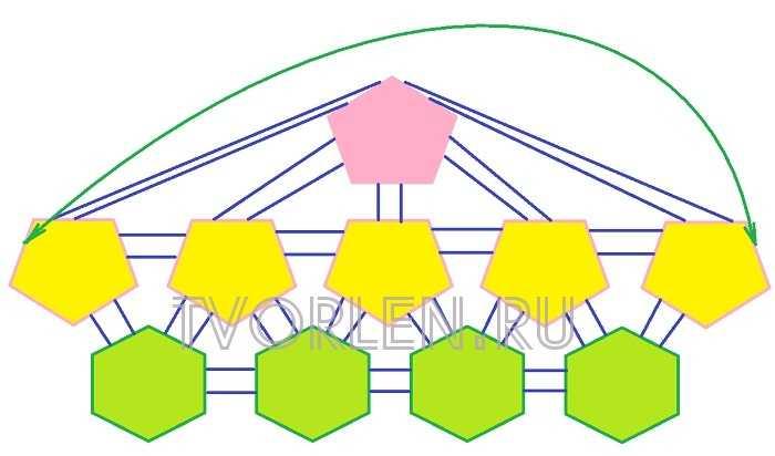 схема-раскладка мотивов