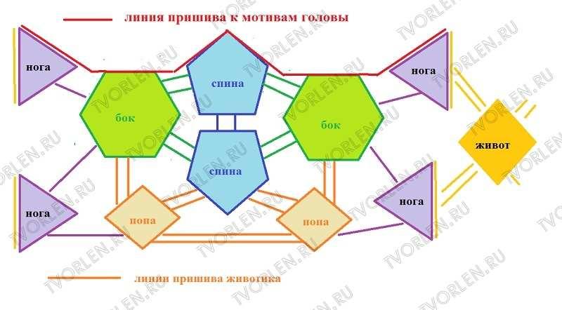схема соединения мотивов туловища